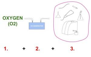 basic ozone set up diagram