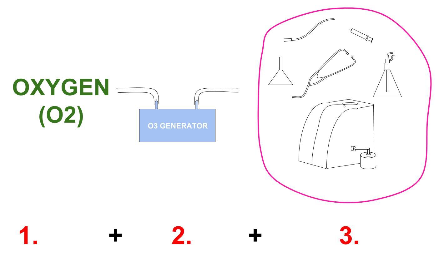 Scheme basic ozone generation
