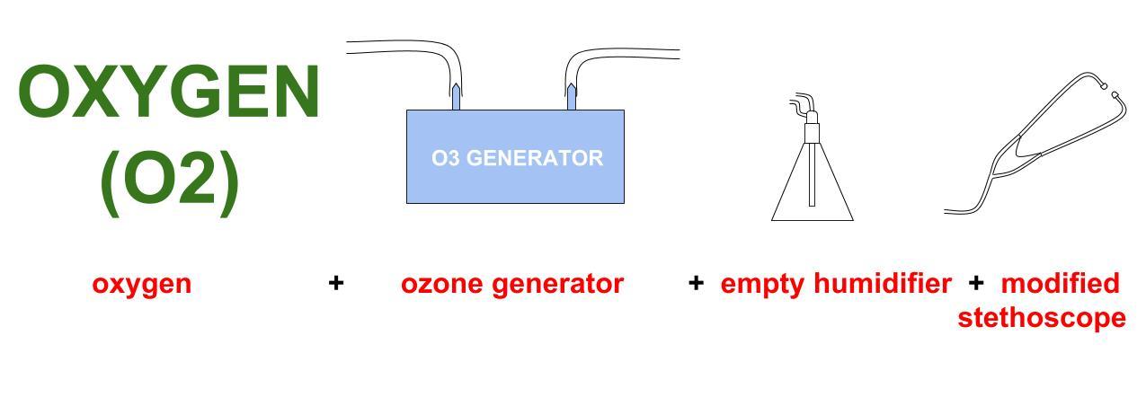 ozone vaginal insufflations direct diagram