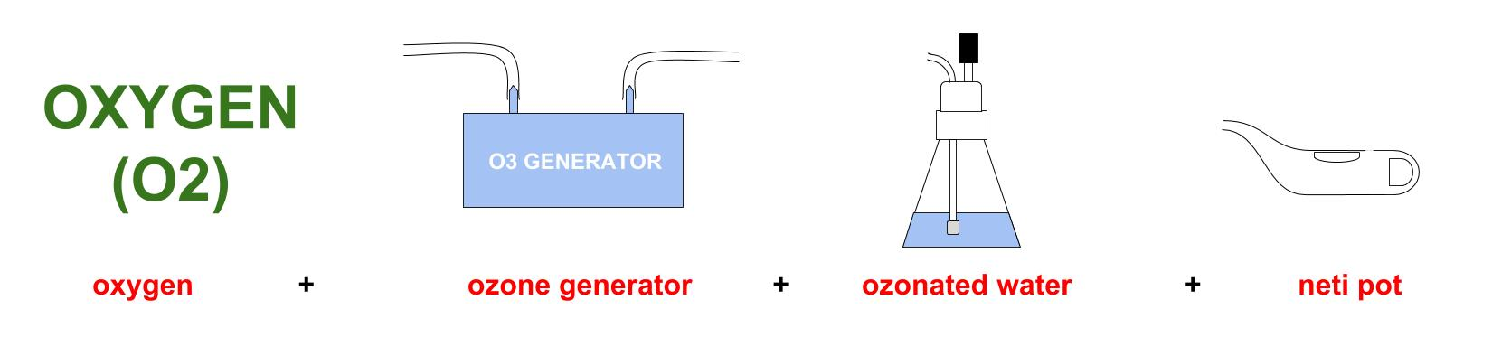Nasal irrigations with ozonated water
