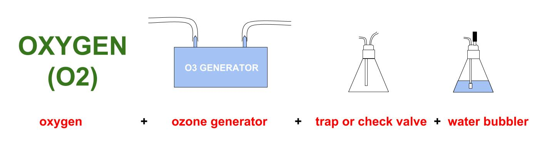 Ozonated water diagram