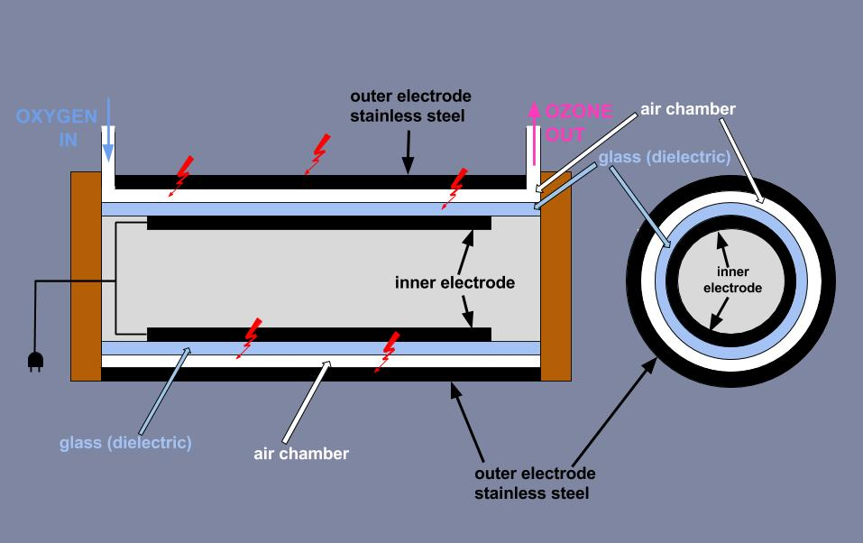 single dielectric ozone generator drawing