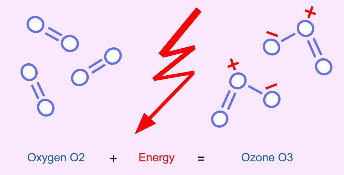Oxygen + Energy = Ozone