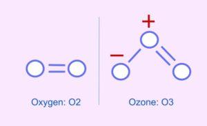 oxygen vs ozone molecule