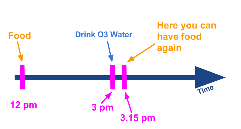 When to drink ozonated water