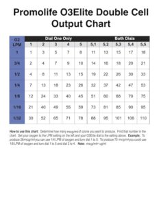 Promolife Double Cell output chart