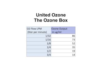 output charts - The Ozone Box