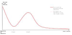 Dump Phase graph