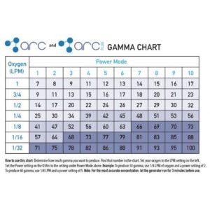 Promolife O3Are ozone output chart