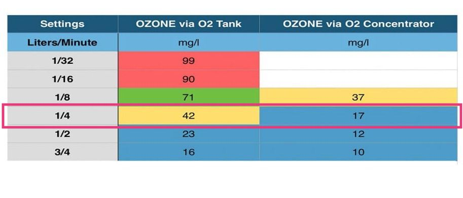Truly Heal Ozone generator just one setting