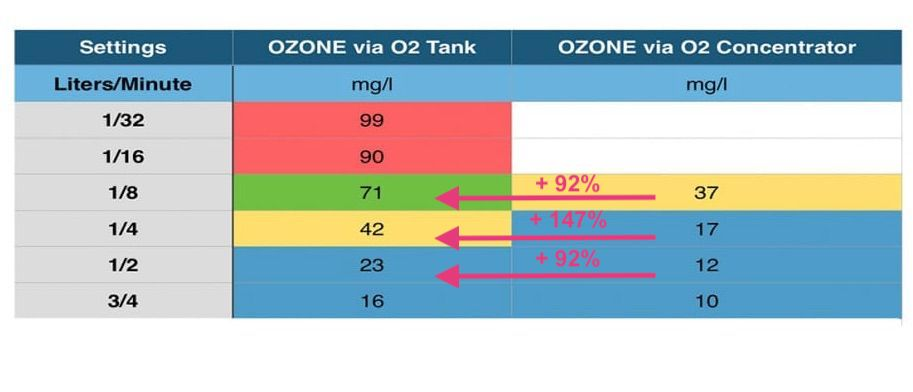 Truly Heal Ozone Package output percent increase