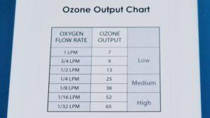 Promolife Mini ozone output chart
