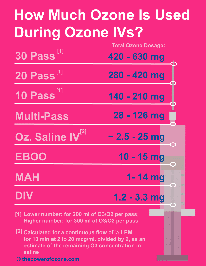 Copy of which intravenous ozone treatment uses the most ozone infographic LETTER