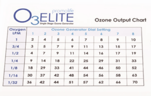 Promolife Single ozone generator ozone output chart